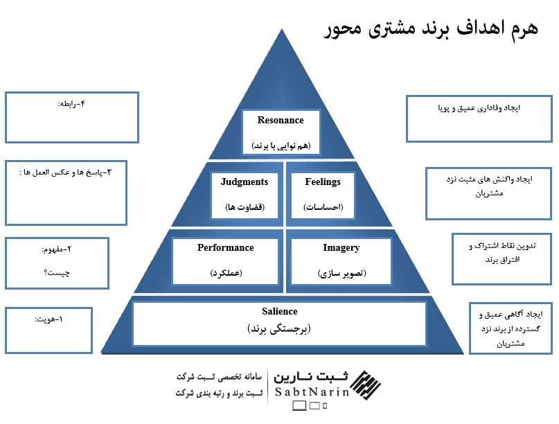 اهداف برند مشتری محور